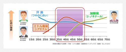 おじさん 臭い 原因 グラフ