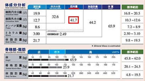 In Body 数値 筋肉量