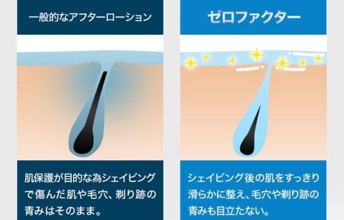 ゼロファクターは、シェービング後の肌をスッキリ滑らかに整え、毛穴や剃り跡の青みも目立たない説明
