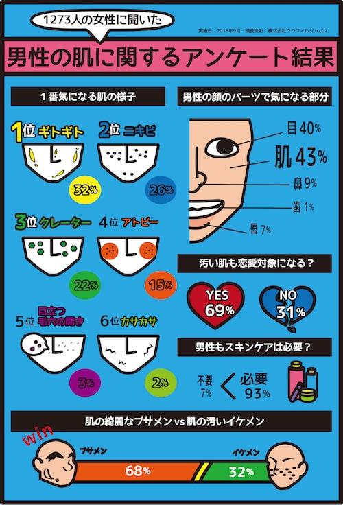 男性の肌に関するアンケート結果