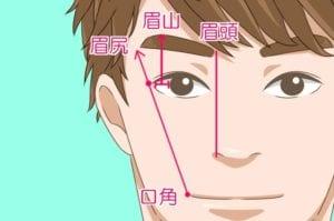 男性の眉毛の整え方