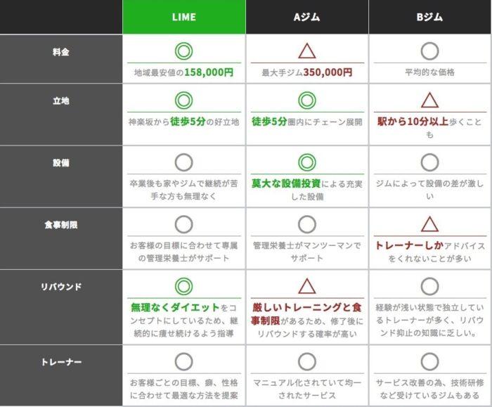 Limeパーソナルジム比較表